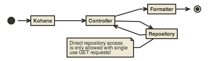 "Diagram of ""Direct Access"" Data Flow"