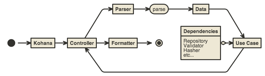 "Diagram of ""use case"" data flow"